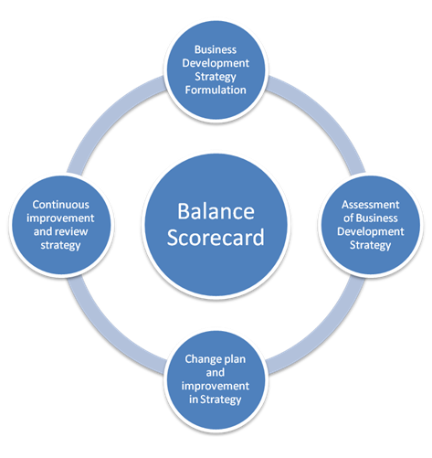 the effects of cfo balanced scorecard Guide to a balanced scorecard:performance management methodology with the chief financial officer's act of the balanced scorecard is a conceptual framework.